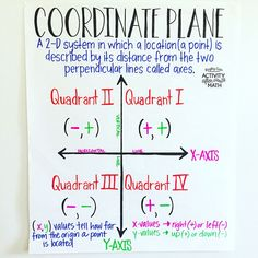 Coordinate Plane all Four Quadrants Anchor Chart Coordinate Plane Math Anchor Chart. Do your students struggle to remember the details of the coordinate plane? There is a gap from to grade with no coordinate plane standards in the grad 8th Grade Math Worksheets, Sixth Grade Math, Eighth Grade, Math Charts, Math Anchor Charts, Math Teacher, Teaching Math, Math Classroom, Teaching Geometry