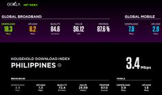 Philippines Internet vs the World  Download Speed: 3.4 vs 18.3 Mbps  Cost:  $25.59 vs $6.12