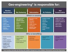geo enginering is resposible for: weather manipulation,sky darkening, deforestation,air pollution,soil contamination