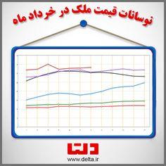 نوسانات قیمت ملک در خرداد ماه مشاهده نمودار:👇🏻👇🏻👇🏻 http://www.delta.ir/Report/