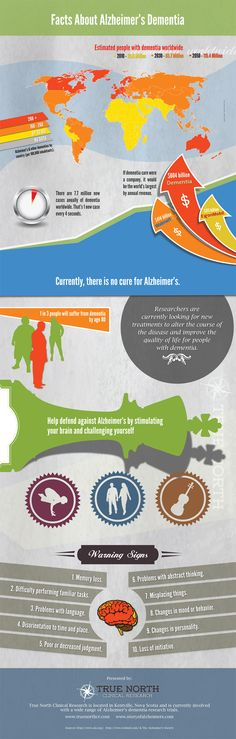 Facts About Alzheimer's Dementia – Infographic . - All Diseases Dementia Facts, Alzheimers Awareness, Alzheimer's And Dementia, Alzheimer Care, Dementia Care, Alzheimer's Disease Facts, Alzheimer's Prevention, Understanding Dementia, Brain Diseases