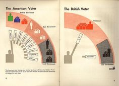 Image result for the american voter otto neurath