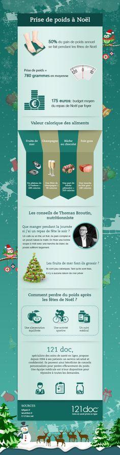 Infographie : La prise de poids à Noël et après