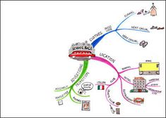 mindmup zerio friction free online mind mapping software - Free Mindmap Online