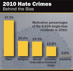 Of the 8,208 hate crimes reported to the Federal Bureau of Investigations (FBI) in 2010, 48.2% were race related, with 70.0% of those having an anti-black bias.