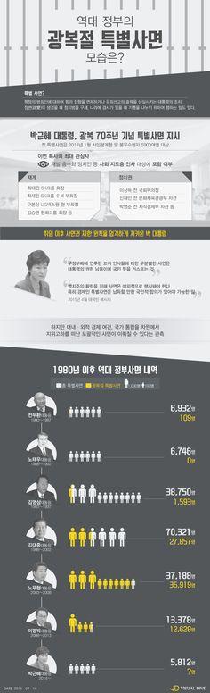 역대 정부 '광복절 특별사면' 되짚기 [인포그래픽] #Pardon / #Infographic ⓒ 비주얼다이브 무단 복사·전재·재배포 금지