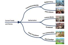 Global Scenarios from GREATTRANSITION.ORG