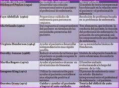 ESQUEMAS TEMARIO DE AUXILIARES DE ENFERMERÍA PARA OPOSICIONES: ULTRA-RESUMEN TEORÍAS DE ENFERMERIA