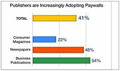 Don't hold your breath for your favorite publishers to ditch their paywalls anytime soon. Nearly half of newspapers (48%) currently have paywalls on their websites as do more th...