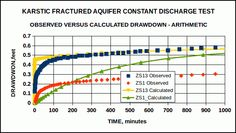 Early arithmetic plot of calculated and observed drawdown in karstic fractured aquifer