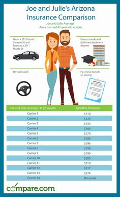 For a couple in Arizona, over a dozen insurance companies returned rates. The prices vary by hundreds of dollars. That's why you need to compare! Car Insurance Comparison, Compare Car Insurance, Insurance Companies, Arizona, Finance, Couple, Economics, Couples