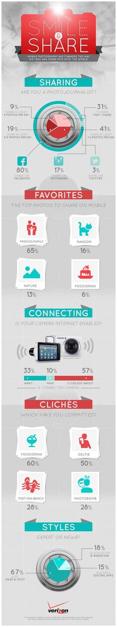 Photography has changed. Check out how and where people post content.