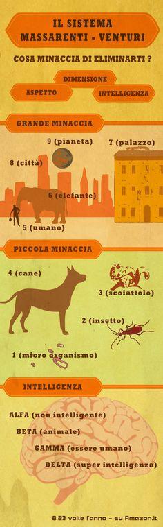 Massarenti-Venturi infographic Science Fiction, Sci Fi, Books, Movie Posters, Libros, Book, Film Poster, Book Illustrations, Billboard