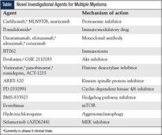 genetics of multiple myeloma - Google Search