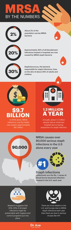 MRSA by the numbers - Dr. Axe  http://www.draxe.com #health #holistic #natural