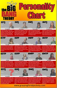 Big Bang Theory Personality Chart - Which character are you?