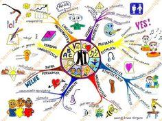 Meervoudige intelligentie Mind Map Art, Mind Maps, Brain Mapping, Coaching, Multiple Intelligences, 21st Century Skills, Teacher Inspiration, Gifted Kids, Cursive