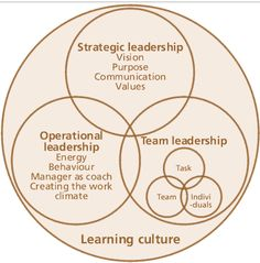 #Learning #business culture.