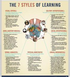 Learning styles  Theory Howard Gardner multiple intelligences .http://intelligence4.com/howard-gardners-theory-of-multiple-intelligences-download-w64.pdf