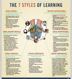 Learning styles Theory Howard Gardner multiple intelligences .http://intelligence4.com/howard-gardners-theory-of-multiple-intelligences-download-w64.pdf