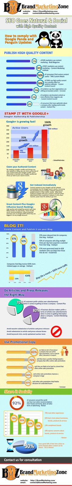 SEO Goes Natural & Social with High Quality Content - Brand Marketing Zone Infographic