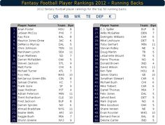 Fantasy Football Player Rankings - Running Backs