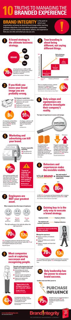 10 Truths to Managing the Branded Experience. Has your organization achieved Brand Integrity?