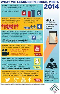 Per molti sarà interessante vedere come i Social Media evolveranno nel 2015. Ma prima di tutto è utile dare un'occhiata ai numeri del 2014