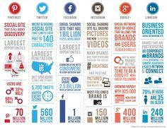 Social Media 2014: Zahlen & Fakten zu Facebook, Twitter, Google+, Instagram, Pinterest & LinkedIn | Kroker's Look @ IT