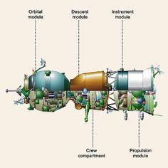 Soyuz cutaway