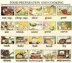 """In the Kitchen"" Vocabulary: Kitchen Utensils & Cooking Verbs – ESL Buzz English Verbs, English Writing, English Study, English Lessons, English Vocabulary, Teaching English, English Grammar, English Language, Improve English Speaking"