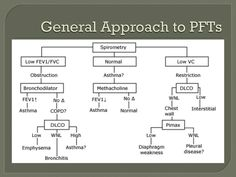PFTs – General Approach