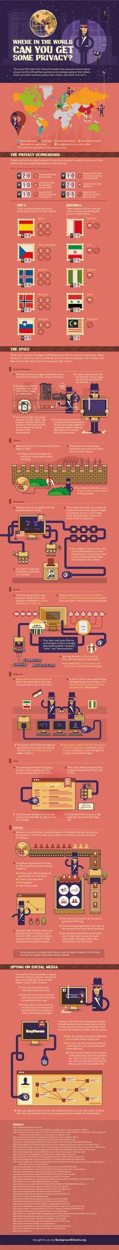 Countries privacy #infografica
