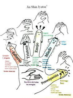 Shiatsu Massage – A Worldwide Popular Acupressure Treatment - Acupuncture Hut Yoga Mantras, Yoga Meditation, Health Tips, Health And Wellness, Hand Reflexology, Gewichtsverlust Motivation, Bad Posture, Massage Therapy, Herbalism