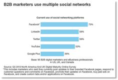 social networks used by B2B marketers