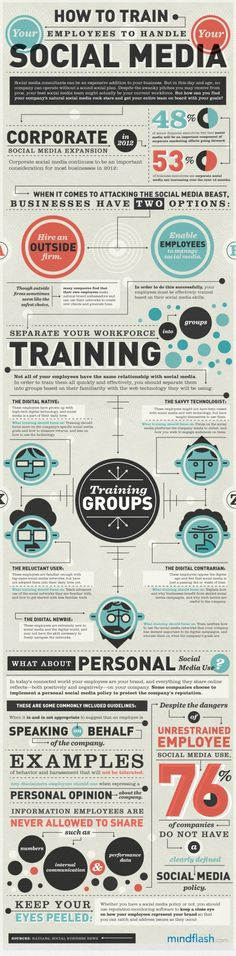 How to train employees in social media? Easy answers in the infographic