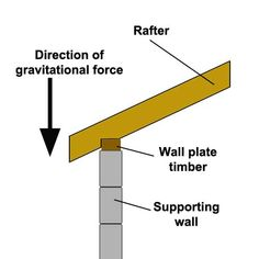 Find out how to cut a Birdsmouth joint and how to fix rafters and joists to wall plates in traditional roofing methods. Cutting a birdsmouth depends on the pitch angle of the roof Framing Construction, Shed Construction, Building A Storage Shed, Building A Porch, Building Plans, Building Layout, Types Of Roofing Materials, Roofing Options, Carport Plans