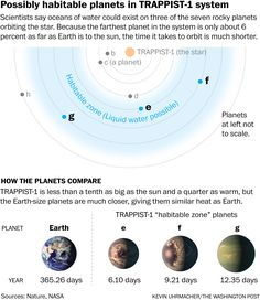 NASA has made a groundbreaking discovery as they found that star system Trappist-1 has SEVEN Earth-like worlds orbiting it. The most important characteristic revolving around the discovery is three planets in the star system which have such perfect conditions, that life as we know it may have already evolved there.  No other known star system…