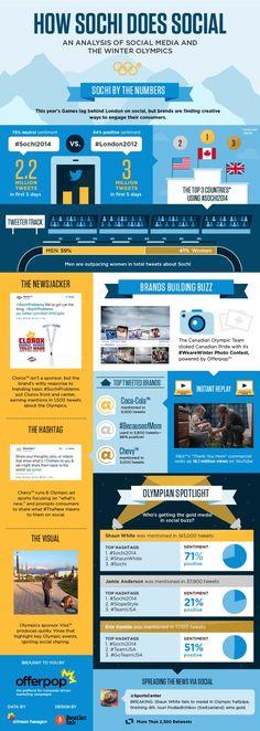 Redes Sociales en los Juegos Olímpicos de Sochi #infografia #infographic #socialmedia #deporte
