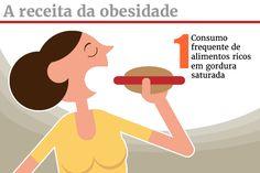 """Estudo da Unicamp traça """"ciclo"""" da obesidade e desbanca dieta low carb"""