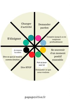 This wheel of choice inspired by positive discipline (Jane Nelsen) offers children the opportunity to learn to manage conflicts without violence. parenting discipline care parenting teens tips parenting discipline kids discipline Communication Positive, Discipline Positive, Classroom Discipline, Discipline Quotes, Education Positive, Child Discipline, Gentle Parenting, Parenting Teens, Parenting Advice