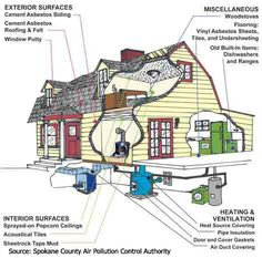 Asbestos Exposure Cancer, Signs, Symptoms | Mesothelioma Law Firm