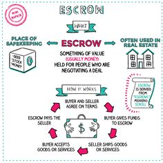 banking finance Escrow explained and illustrated ~ Napkin Finance Financial Literacy, Financial Tips, Investment Club, Ias Study Material, Economics Lessons, Teaching Money, Money Makeover, Planning Budget, Accounting And Finance