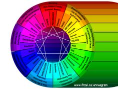 Enneagram Wings And Subtypes Colors Personality Archetypes, Personality Psychology, Personality Quizzes, Enfj, Mbti, Type 4 Enneagram, Connect The Dots, Chakra Healing, Writing
