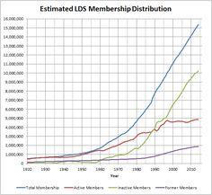 LDS Church Membership Statistics