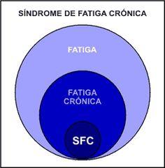 Síndrome de fatiga crónica.