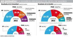 Así quedarían la Asamblea y el Ayuntamiento de Madrid