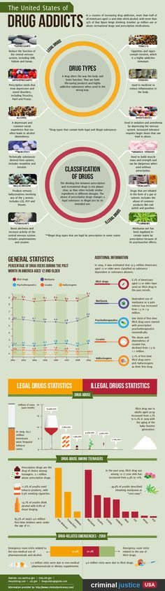 Infograph on drugs and more!
