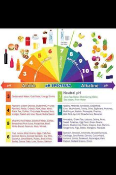 Alkaline foods ph scale