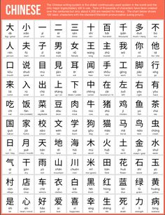 100 Basic Chinese Characters Most people find the thought of learning Chinese quite daunting. The total number of Chinese characters numbers in the tens of thousands and even basic literacy Learn Chinese Alphabet, Learn Chinese Characters, Learn Chinese Language, Mandarin Chinese Alphabet, Japanese Language, China Language, Language Study, German Language, Spanish Language